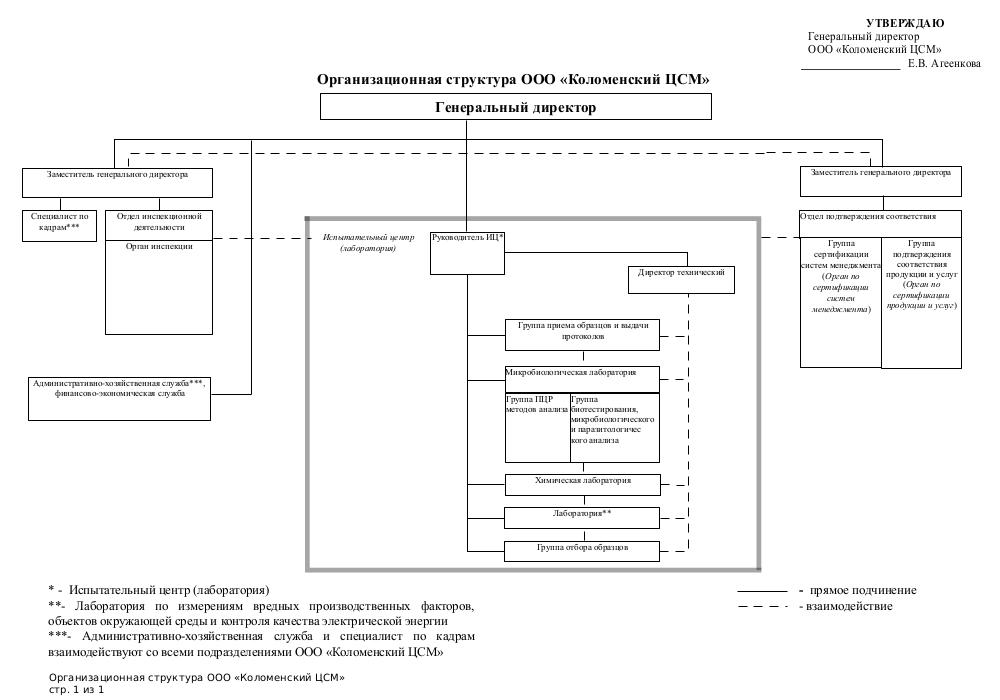 Структура Коломенского ЦСМ